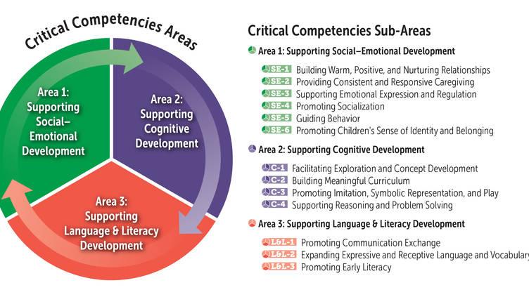 Critical Competencies Coaching Program • ZERO TO THREE