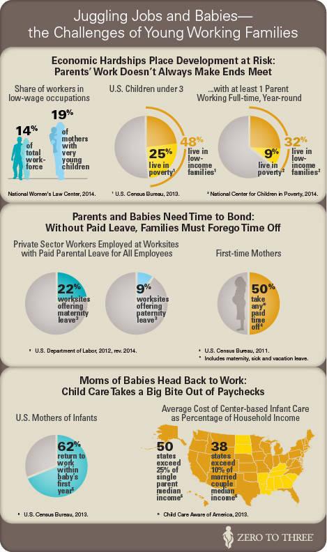 Working Families Infographic Zero To Three