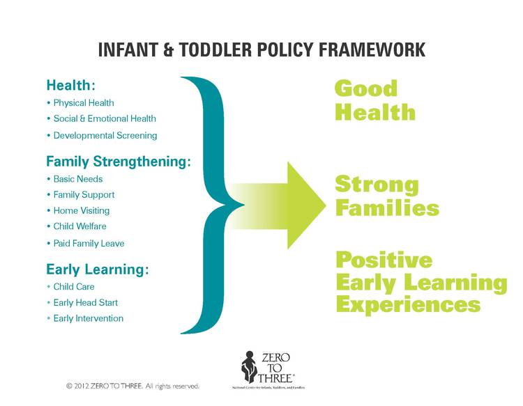 The policy agenda articulated in the Early Experiences Matter Policy Guide is grounded in the fact that all infants and toddlers need good health, strong families, and positive early learning experiences. In order to achieve these outcomes, we need policies and programs that promote each of these areas.
